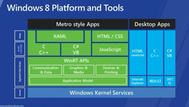 Windows 8 developers