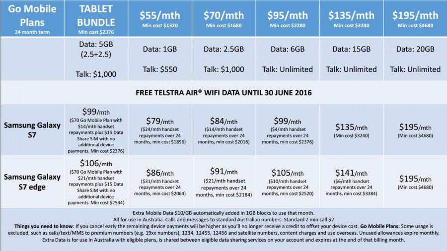 Telstra S7 Plans1